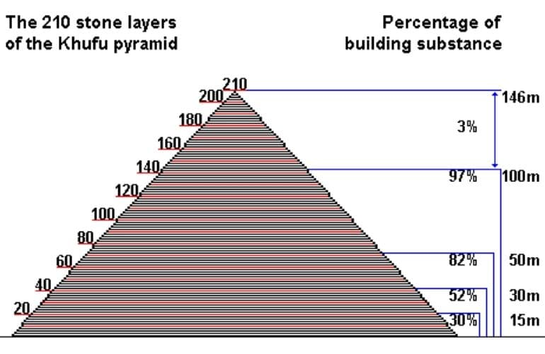 dimension of the Great Pyramid of Cheops